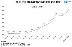 前三季度新增5.3万家注册 新能源汽车相关企业注册量猛增