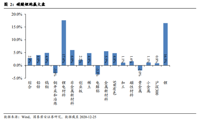 锂价暴涨!碳酸锂盈利水平指数级暴增  两周翻四倍