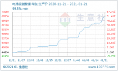 """碳酸锂价格""""涨声""""不断 短期仍处上行趋势"""