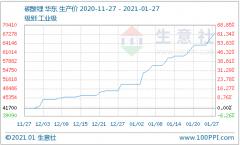 1月碳酸锂价格一路飞升 后市上涨势头强劲