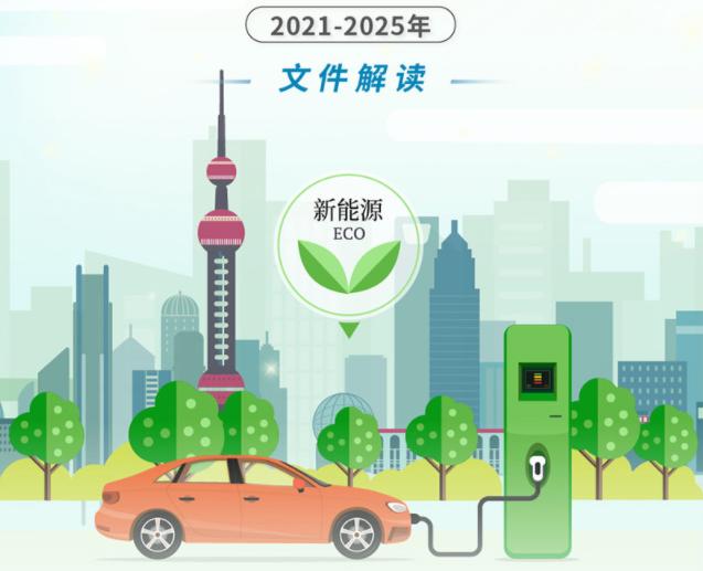 上海规划2025年新能源车年产量超120万辆 个人新购车辆纯电动车占比过半