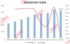 磷酸铁锂2月产量下降2.9% 市场集中度现小幅下滑