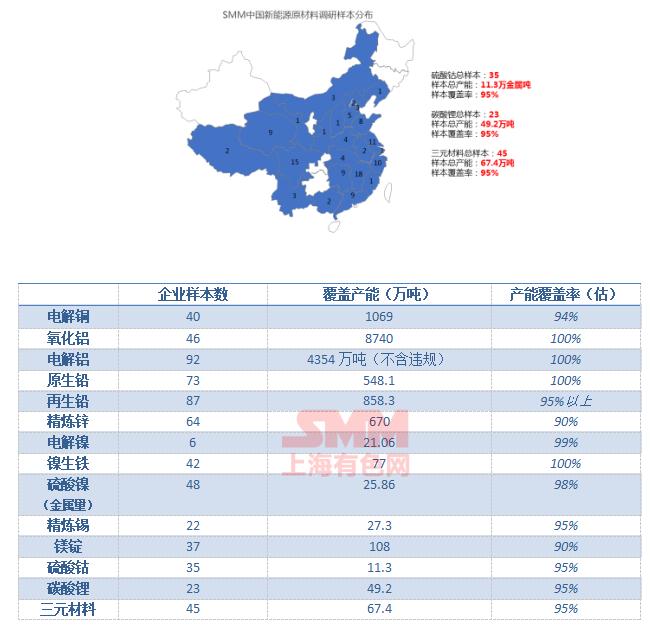 3月钴锂产量分析:碳酸锂产量约17570吨 三元材料约28725吨
