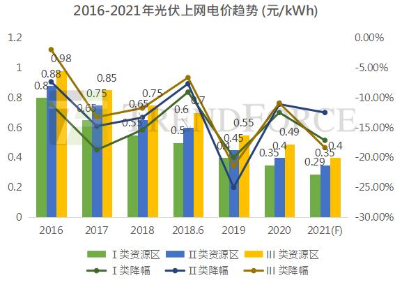 """光伏上网电价""""天花板""""  确定2022年全面进入平价时代"""