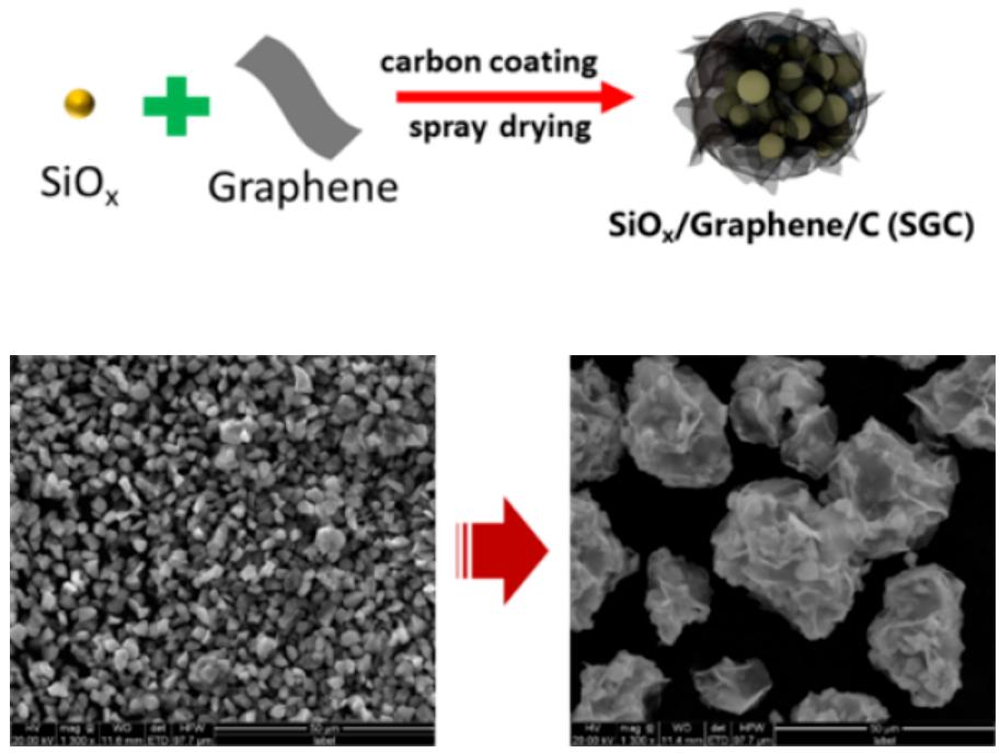 中科院石墨烯复合硅碳负极材料及其高能量密度锂电池研究获进展