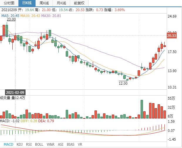 天际股份:六氟磷酸锂市场持续向好 Q1业绩大幅增长321.58%