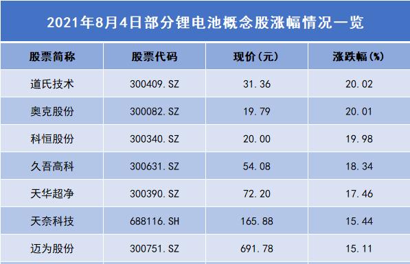 锂电池板块上演涨停潮 道氏技术/奥克股份涨幅逾20%