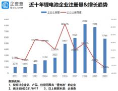 我国现存锂电池相关企业4.74万家 今年前8月新增2324家
