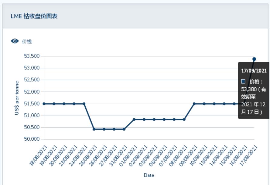 37.48万元/吨!国际钴价上涨刺激国内钴市复涨