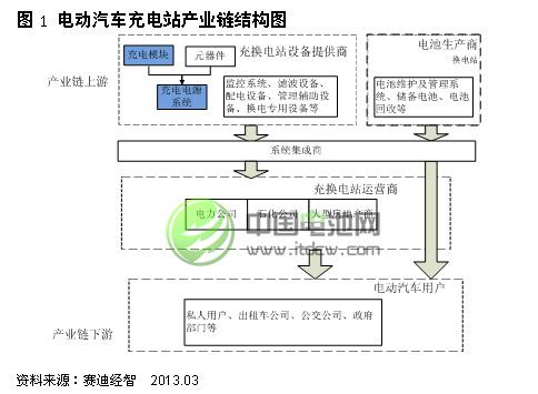 电动汽车充电站产业链结构图