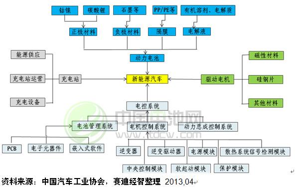 新能源汽车产业链结构图