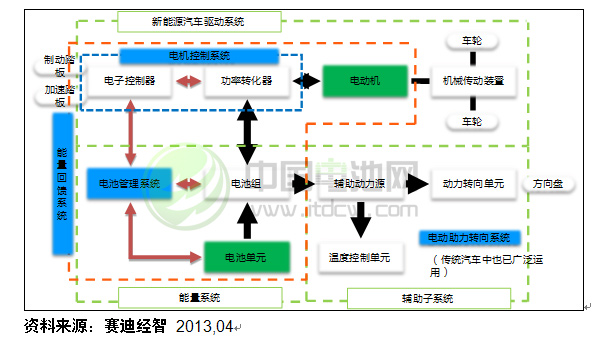 新能源动力电池 单体结构