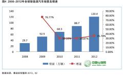 2013年中国新能源汽车产业发展趋势分析