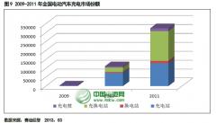 2013年充电站市场规模预计较大幅度复苏