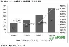 2013年正极材料产业规模和产量结构预测