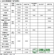 2012-2013年碳酸锂行业资源分布与市场分析