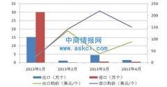 2013年1-4月我国锂电池进出口月度统计数据