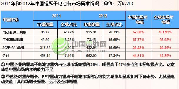 动力锂离子电池市场增长总量527.12万kwh,虽然与3c小电池还