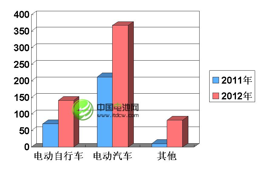 2013年锂电池产业链仍将 痛并快乐着