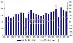 2013年5月我国汽车产量情况分析(图)
