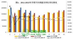 2013年1-5月中国汽车工业经济运行情况