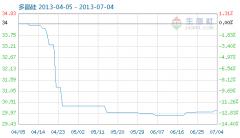 7月4日多晶硅商品指数为30.10