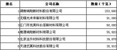 2013年5月钴酸锂出口量前六名企业排名