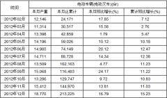 2012年中国电动车辆(电动叉车)产量分月度统计