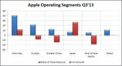 市场放缓 苹果是否已做好对手进攻准备