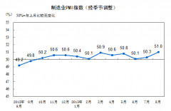 2013年8月中国制造业采购经理指数为51.0%