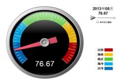 2013年8月中轻电池景气指数 仍处于过冷