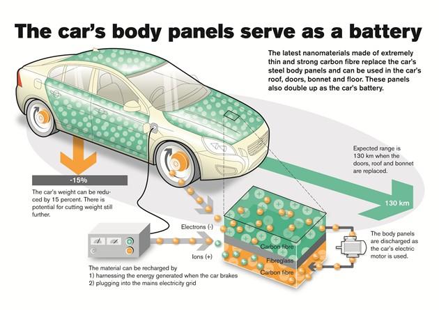 沃尔沃可让电动汽车轻15% 车身也能当电池