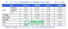 中国锂离子电池市场现状及趋势分析(一)