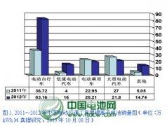 【独家】中国锂电池市场现状及趋势分析(二)