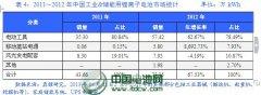 【独家】中国锂电池市场现状及趋势分析(三)
