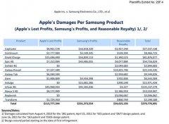 苹果:三星的侵权行为让我们蒙受巨额损失