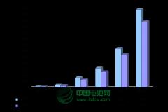 2013-2017年中国锂电动三轮车及锂电池市场