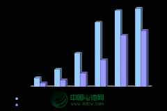 2013-2017年中国锂电自行车及锂电池市场