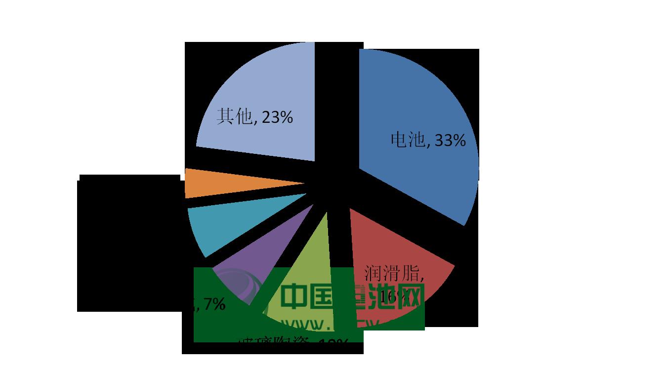 2012年中国锂消费结构