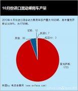 2013年10月份进口混合动力乘用车产量