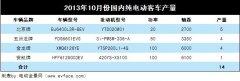 2013年10月份国内纯电动客车产量统计分析