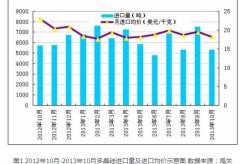 2013年10月份我国多晶硅进出口市场分析