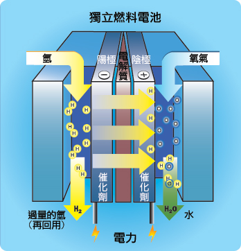 丰田拟到2020年将燃料电池成本削减99%