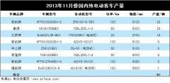 2013年11月份国内纯电动客车产量统计分析