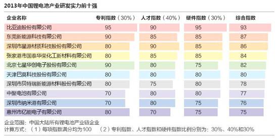 2013年锂离子电池行业研发实力前十强