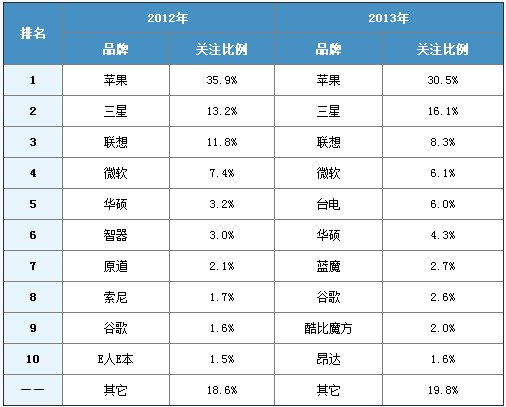 2013-2014中国平板电脑市场研究年度报告