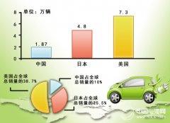 中国新能源车销量尴尬 全部车企不抵特斯拉一家