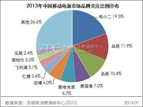 2013-2014中国移动电源市场研究年度报告