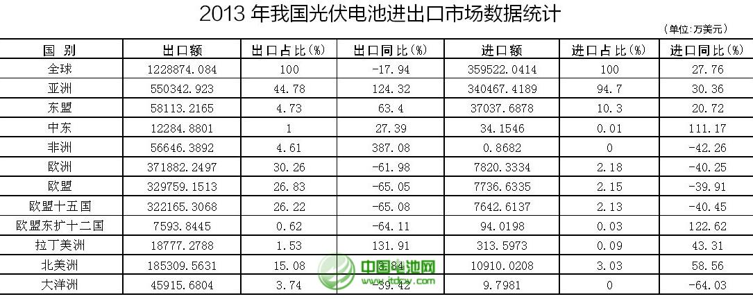 2013年我国光伏电池进出口市场数据统计