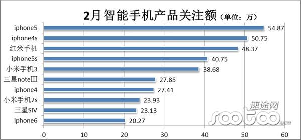 2014年2月中国智能手机市场分析